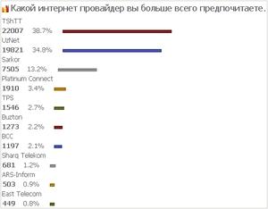 ウズベキスタンのプロバイダー人気投票