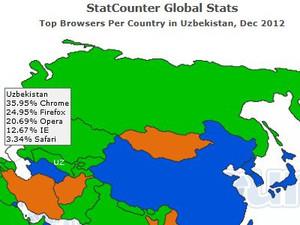 ウズベキスタンのブラウザのシェア(2012年12月時点)