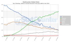 世界のウェブブラウザの利用シェア