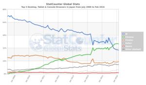 日本のウェブブラウザの利用シェア