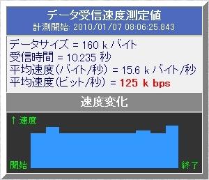 ウズベキスタンホテルのネット速度