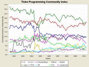 人気プログラミング言語ランキング、C言語が1位