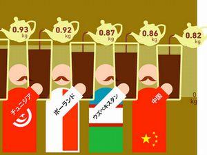 世界のお茶消費量