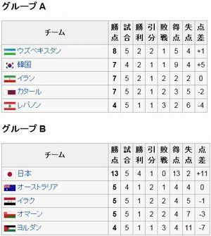 サッカーW杯アジア最終予選(ウズベキスタンが暫定首位)