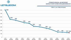 ウズベキスタンのインターネット接続料金の低下の推移