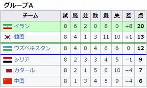 アジア予選グループAの結果