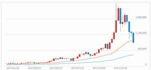 ビットコインのチャート(2018年2月2日)