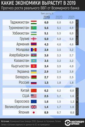 各国の成長率の比較